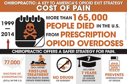Cost of overdose
