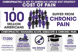 Cost of chronic pain