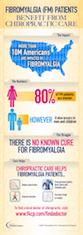 Fibromyalgia Patients